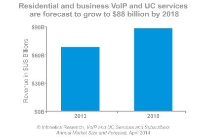 Study: SIP Trunking Shot Up 50% In 2013