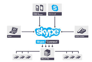 Skype Connect