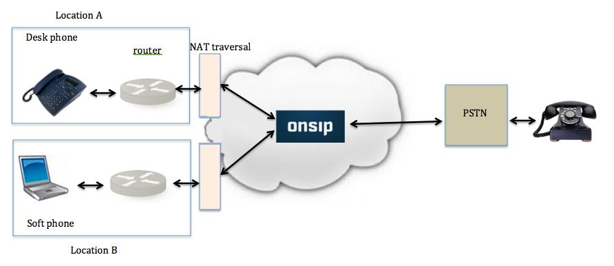 How OnSIP passes along calls