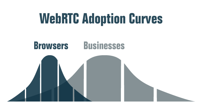 The Consumer Adoption Curve of WebRTC is Just Beginning