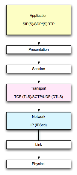 Securing SIP Services (and Google Voice)