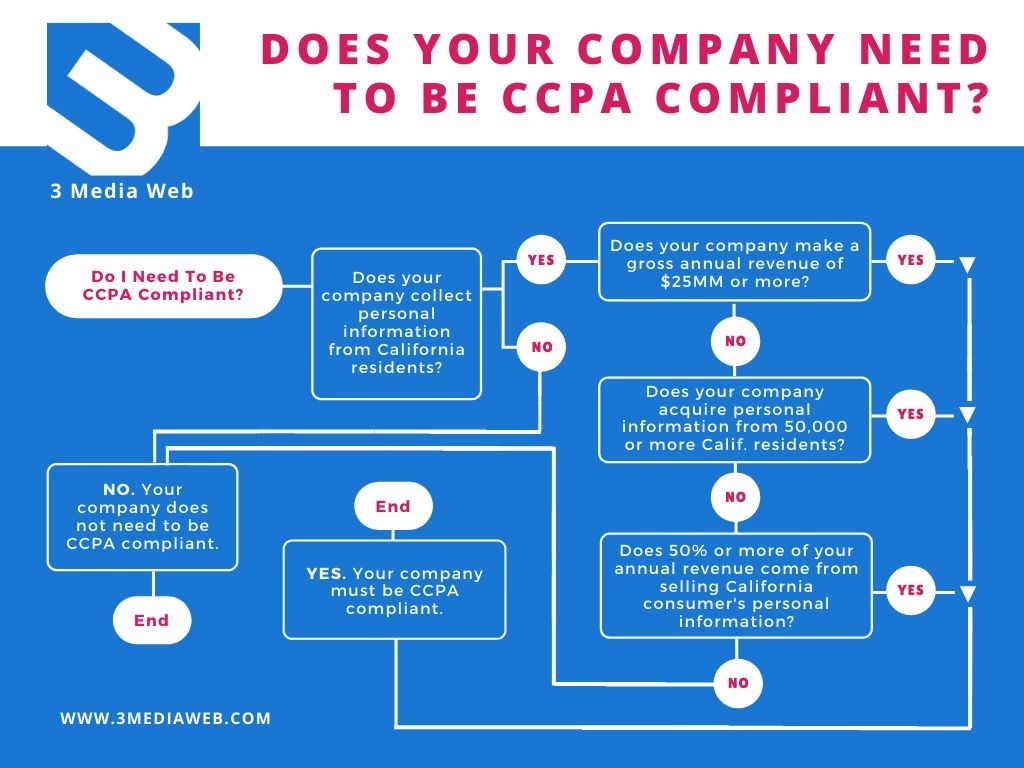 Flow chart describing which companies require CCPA compliance.