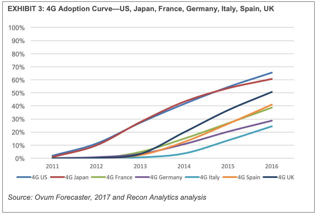 4G-Adoption-curve