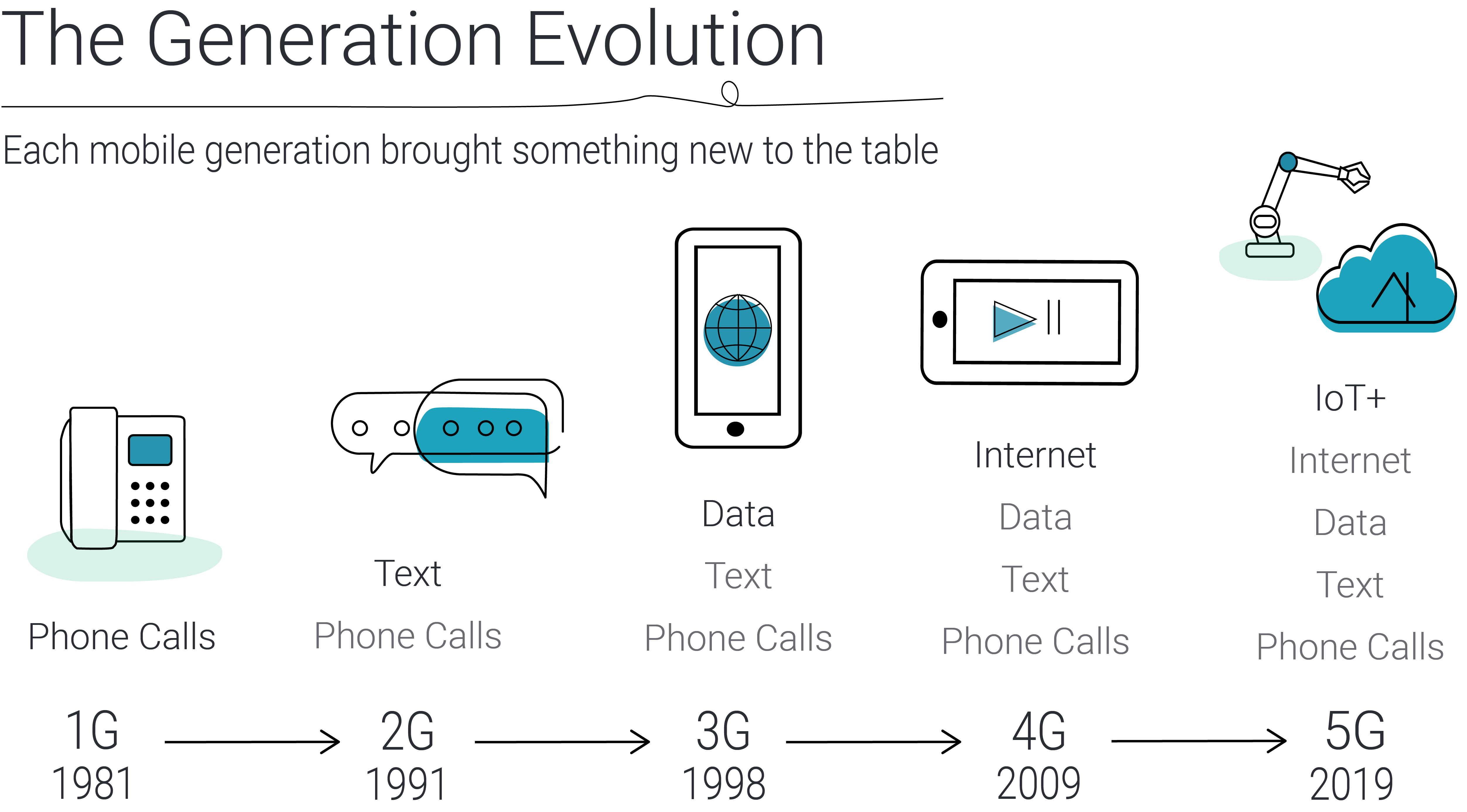 Graphic showing the difference between mobile generations 1G to 5G