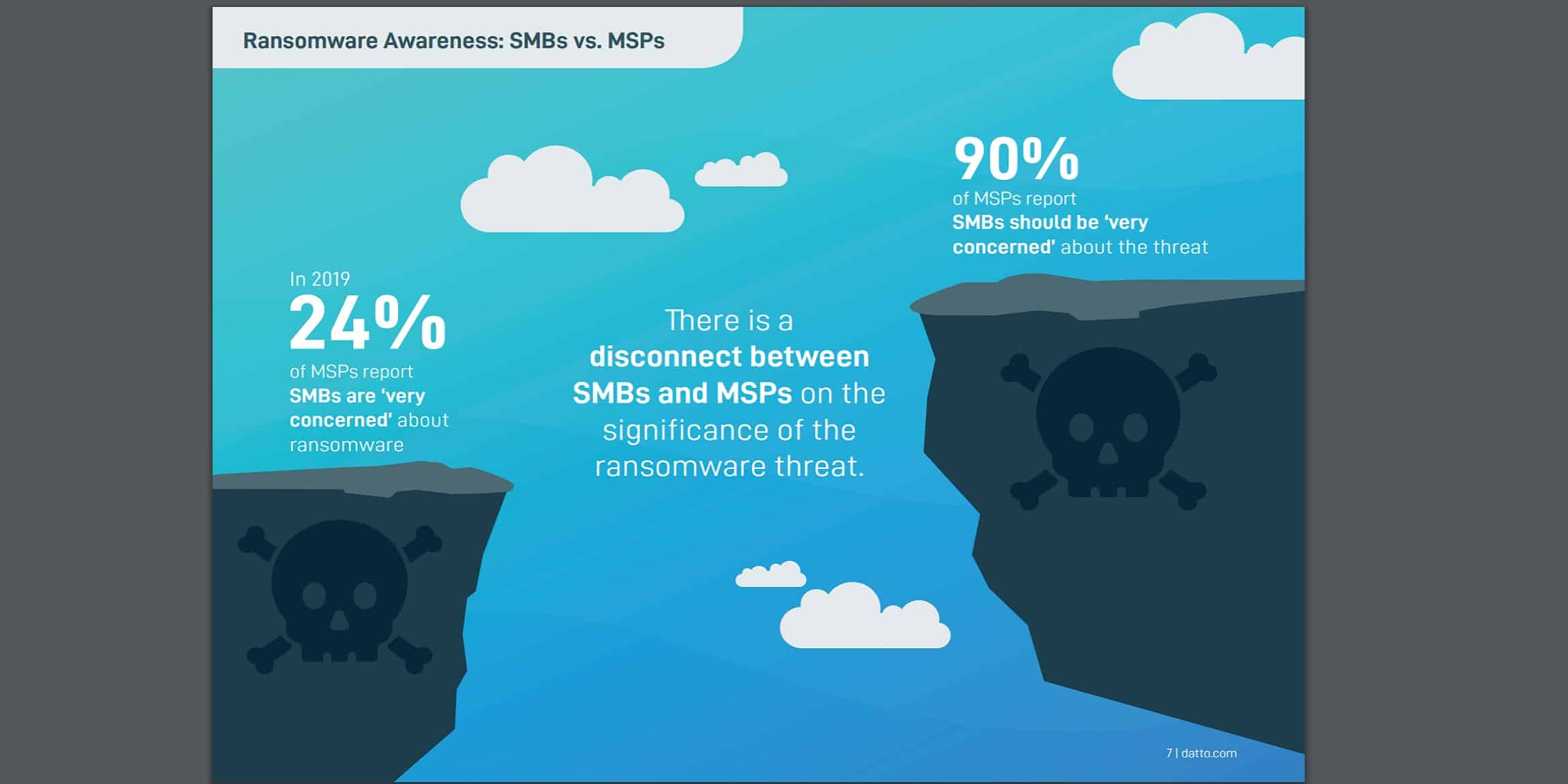 Graphic showing the gap between service providers and SMBs in terms of concern around ransomware.