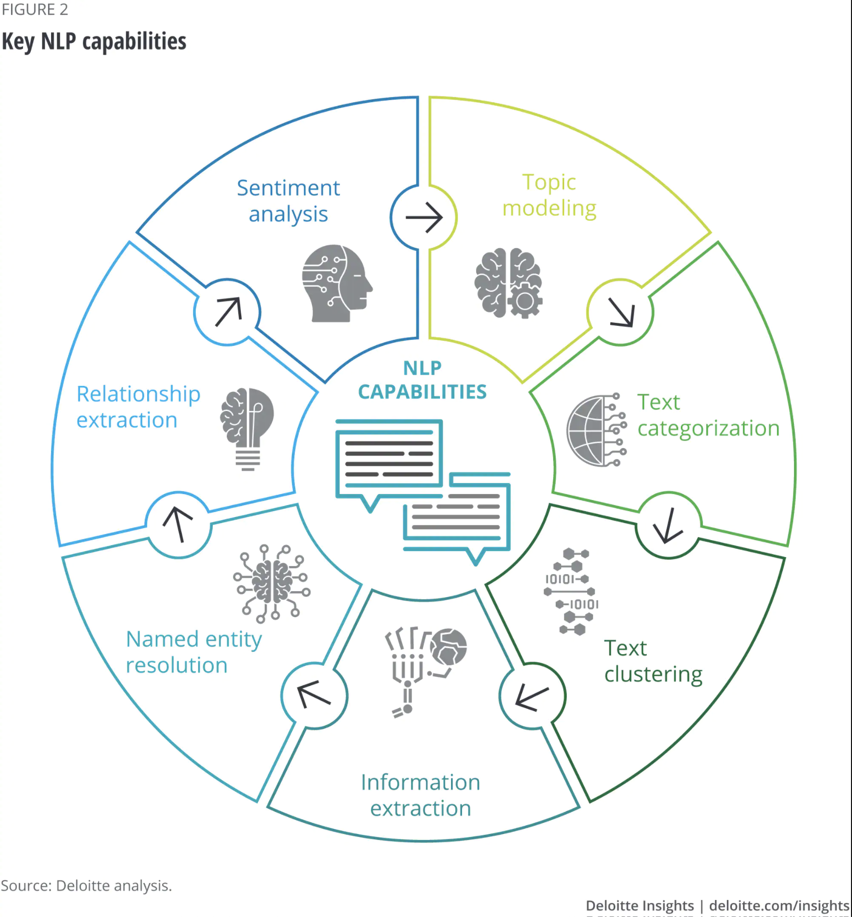Deloitte diagram showing the key capabilities of NLP.