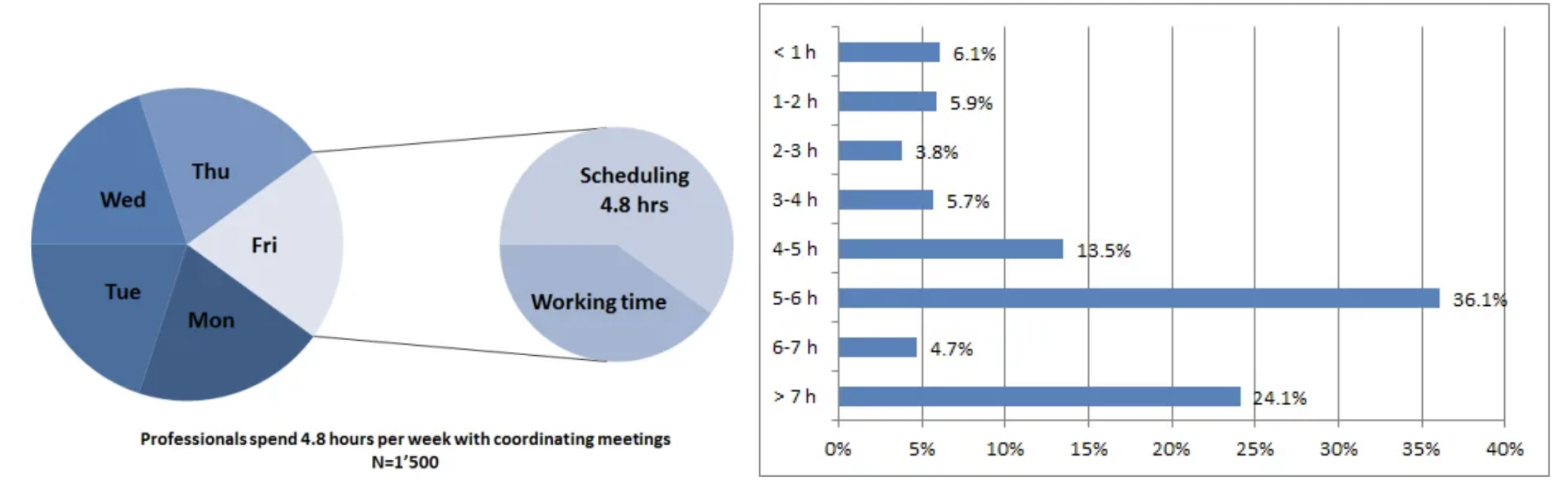 Infographic showing that people spend too much time on scheduling.
