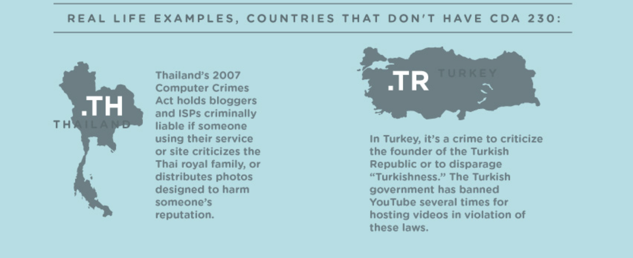 Section of EFF infographic giving examples of countries without Internet protections like Section 230.