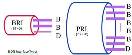 Diagram of BRI vs PRI.