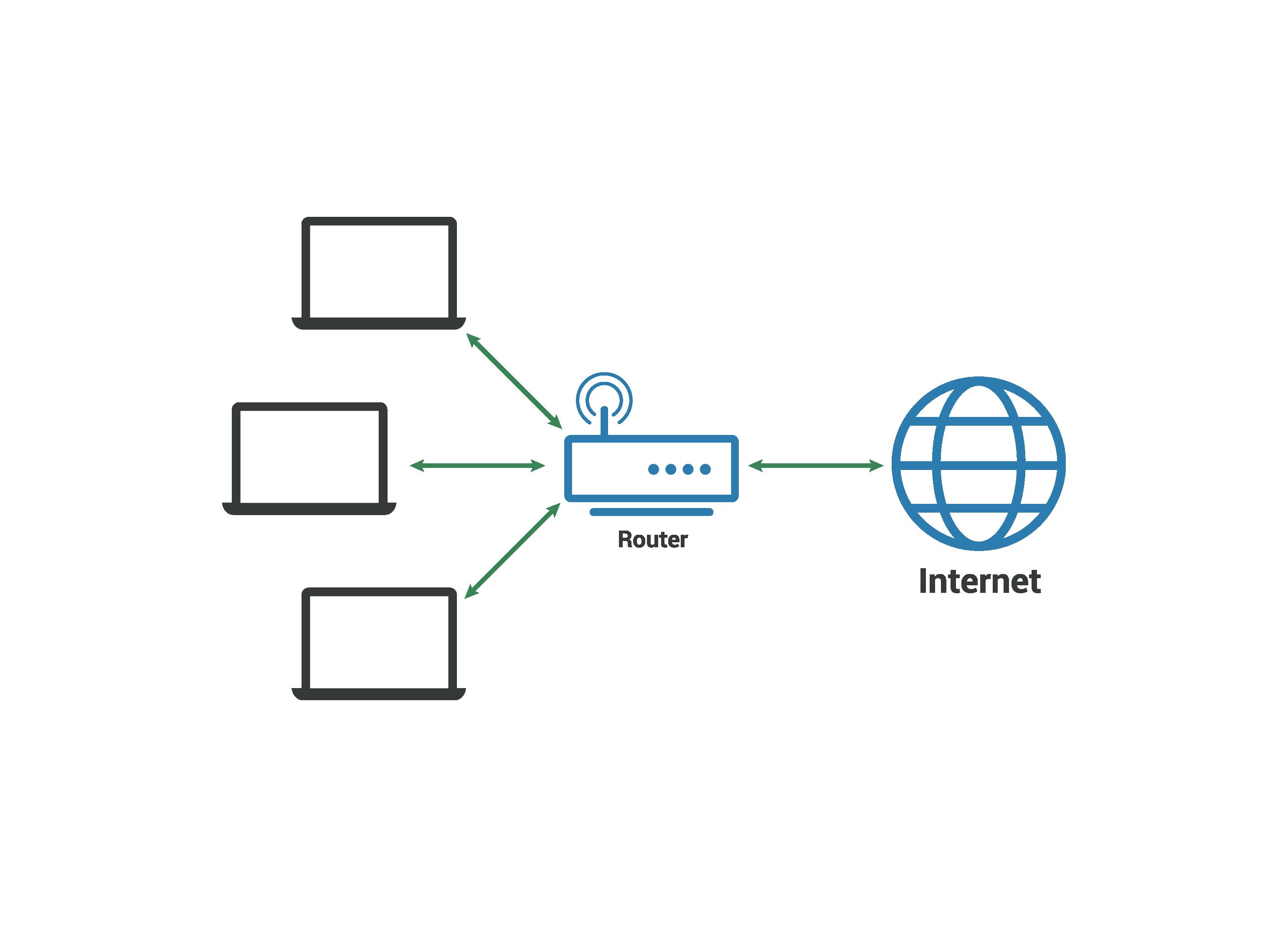 Simple LAN diagram.