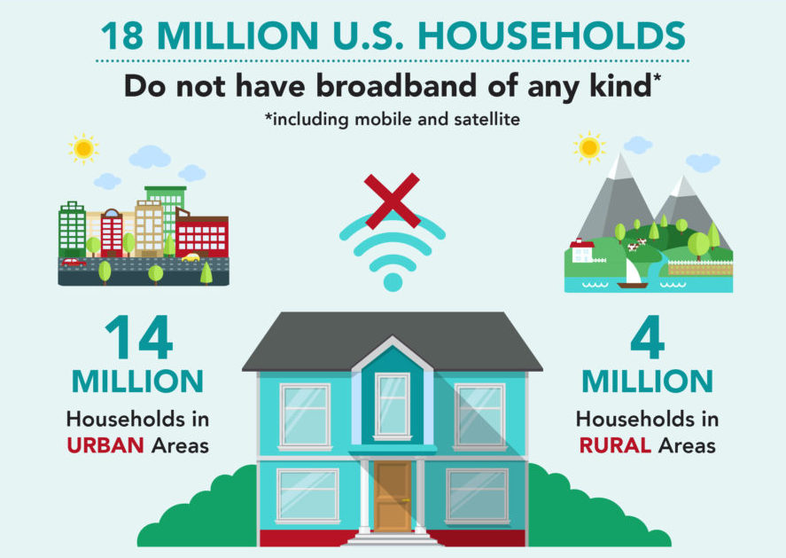 Infographic showing data on USA residents without broadband access, split into urban vs rural.