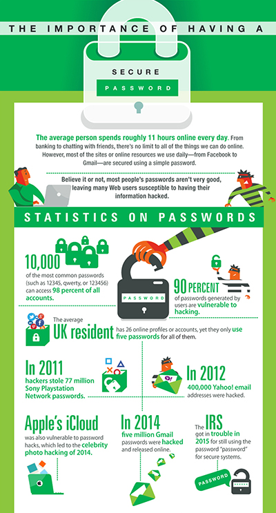 This password security infographic shows the importance of having a secure password.
