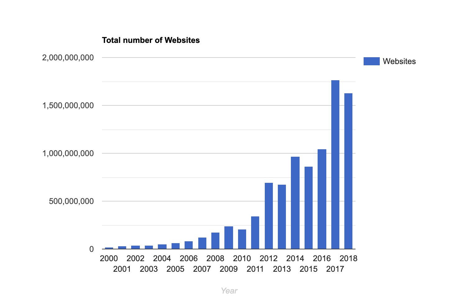 Bar graph showing near-exponential growth of number of live websites from 2000 to 2018.