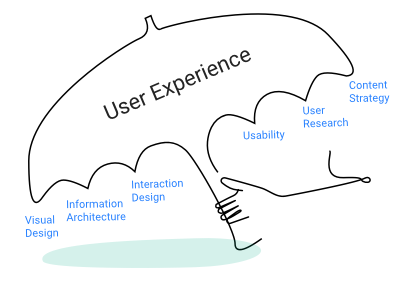 User Experience Umbrella