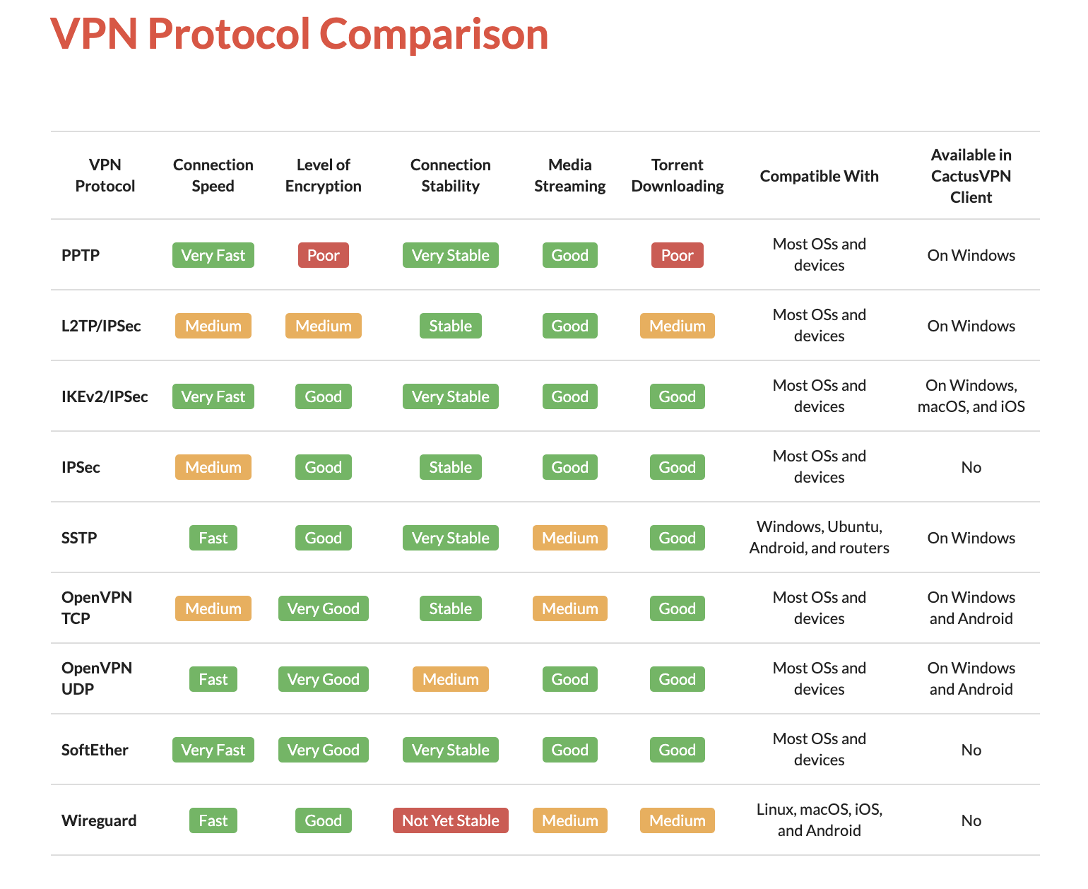 VPN protocol comparison chart.