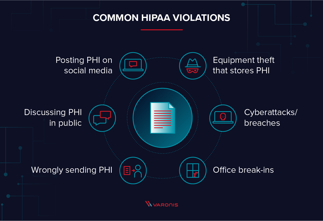 Graphic showing six common HIPAA violations.