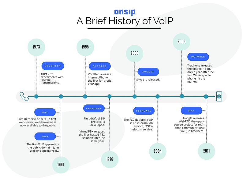 What is VoIP (VoIP-Timeline-1)