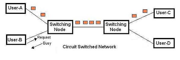 This diagram shows a circuit-switched network.