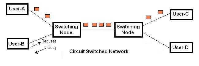 Diagram showing how circuit switching works.