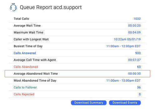 OnSIP's Enhanced Queue Dashboard showing the average abandoned wait time for callers who hang up