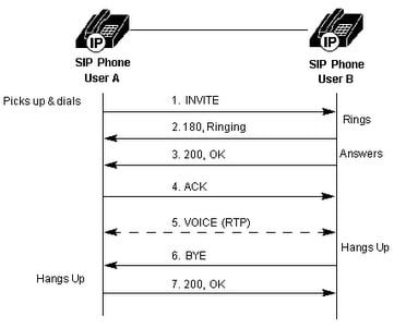 A diagram of basic SIP to SIP call flow.