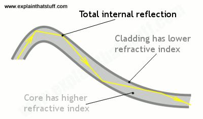 diagram showing how light travels through fiber cables