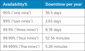 A simple table showing downtime per year for 1 through 5 9s