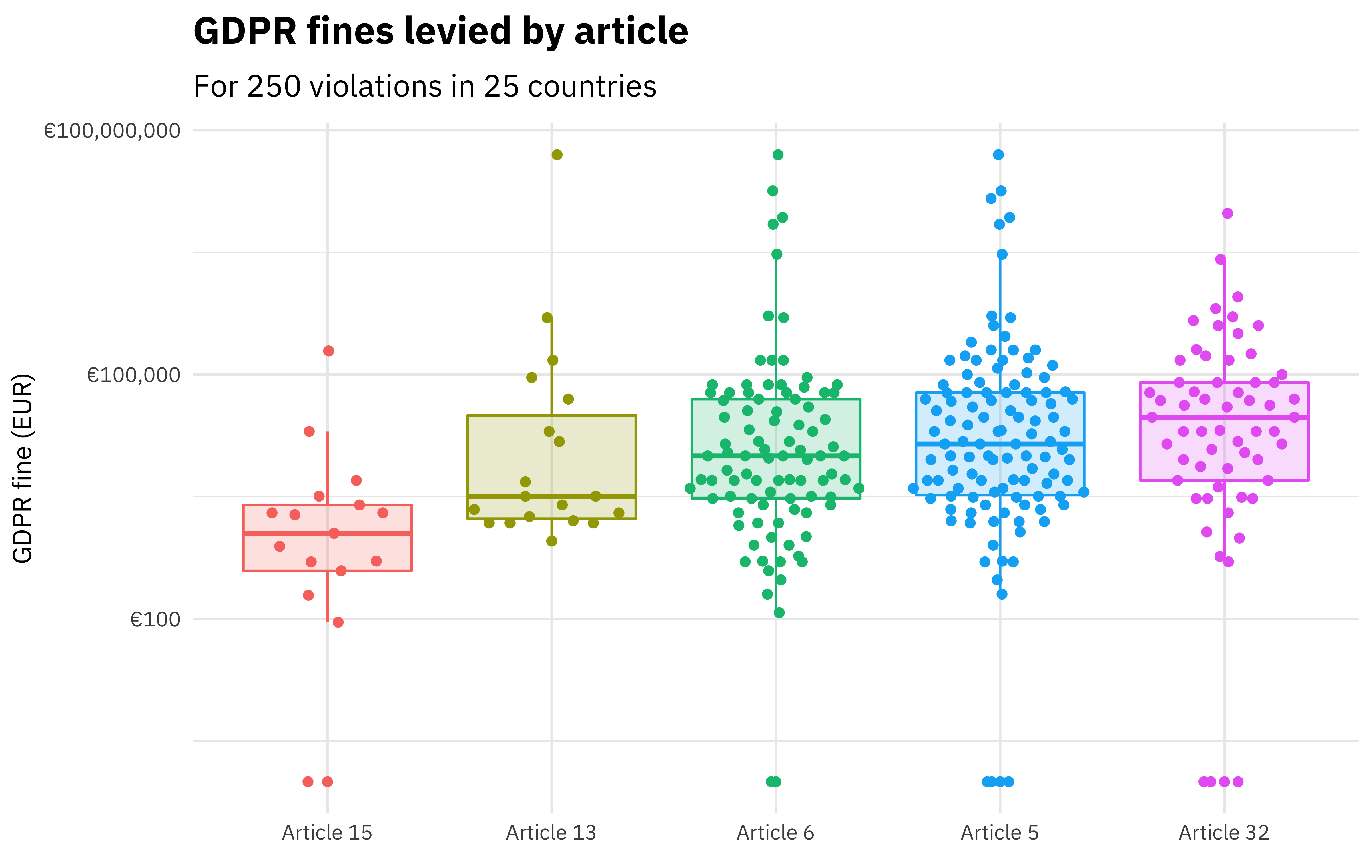 Scatter graph showing trends in GDPR fine amounts by particular article.