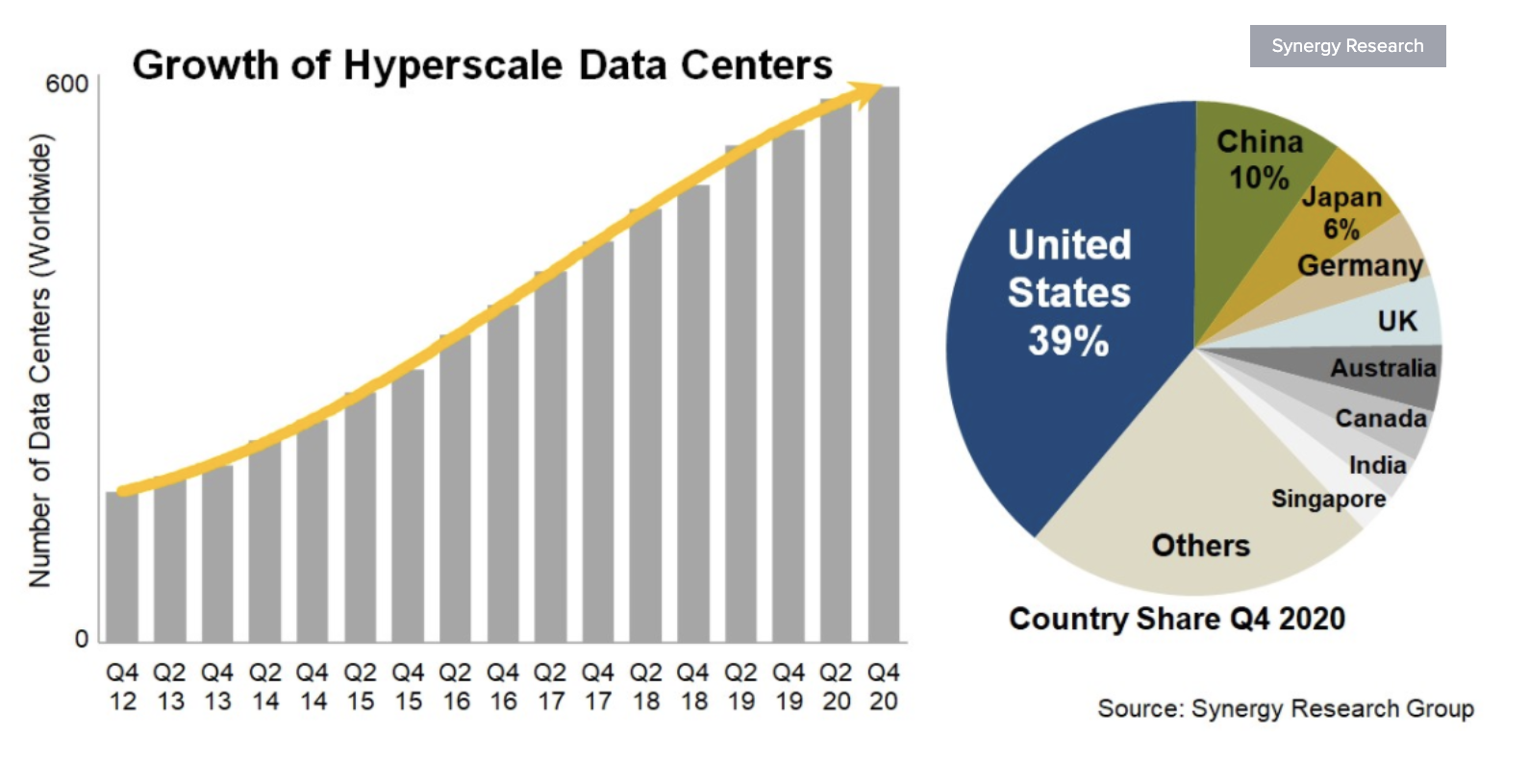 Infographic showing the growth of hyperscale data centers.