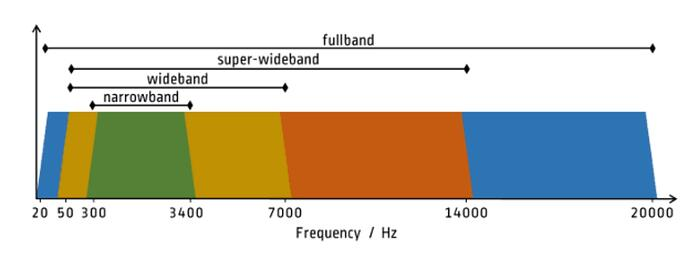 Wideband audio codecs expand the sound frequencies that narrowband codecs transmit, enabling HD VoIP calls.