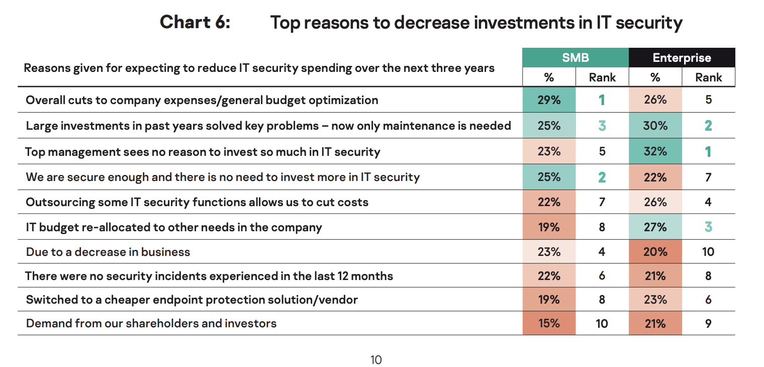 Graphic showing why some companies are decreasing IT funding.