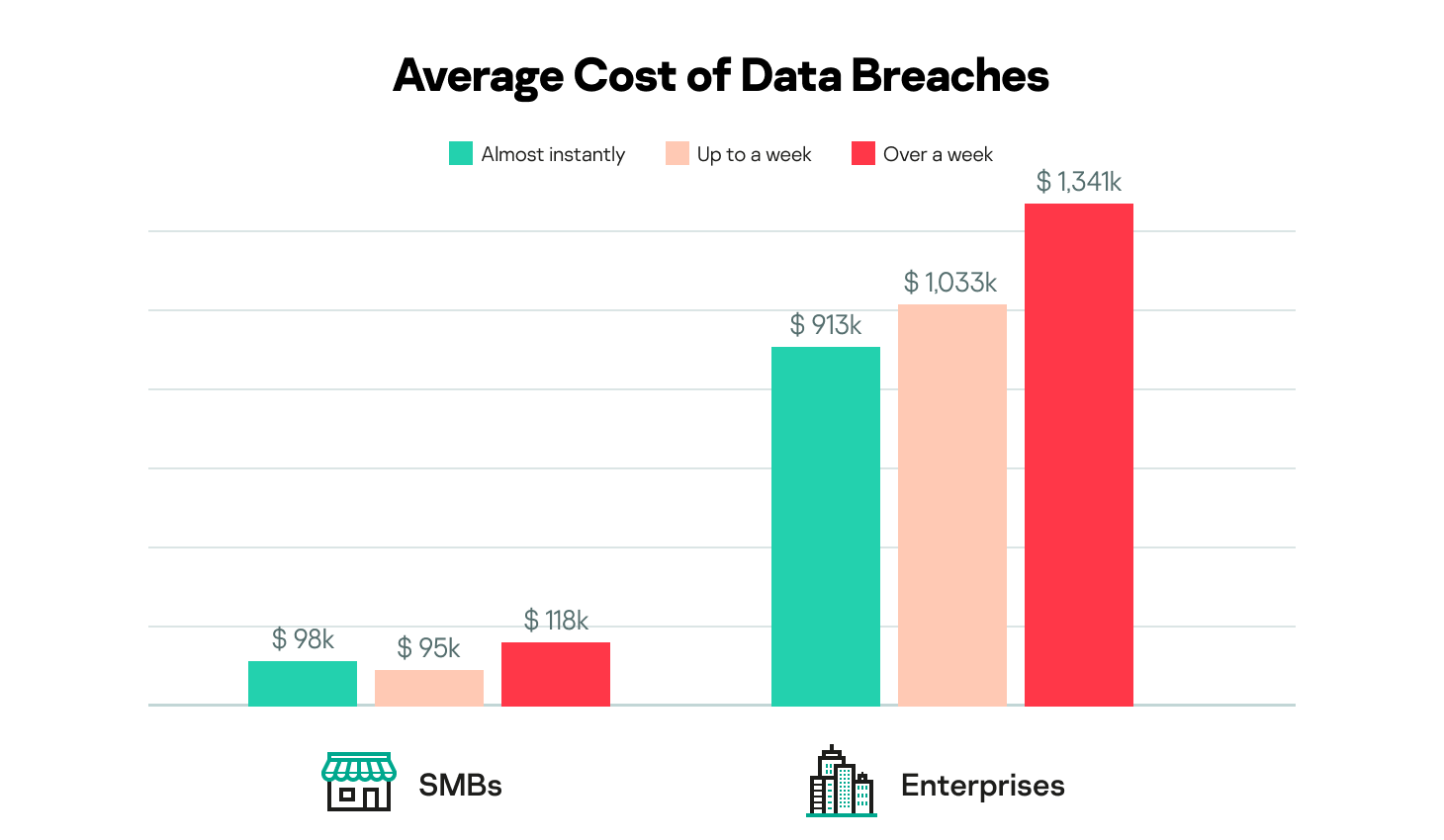 Graphic showing average cost of data breaches for SMBs and Enterprises.