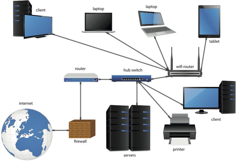 Large LAN network diagram.