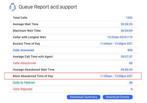 OnSIP's Enhanced Queue Dashboard showing the most abandoned time of day metric