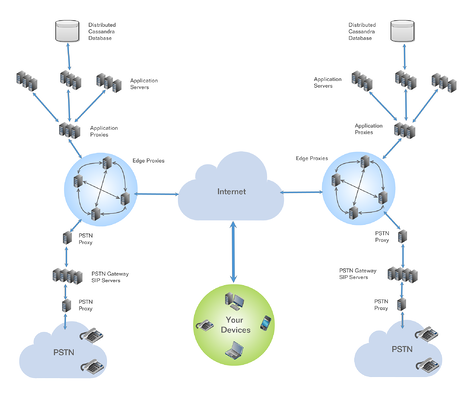 Screenshot showing the geographic flexibility of a cloud phone system.