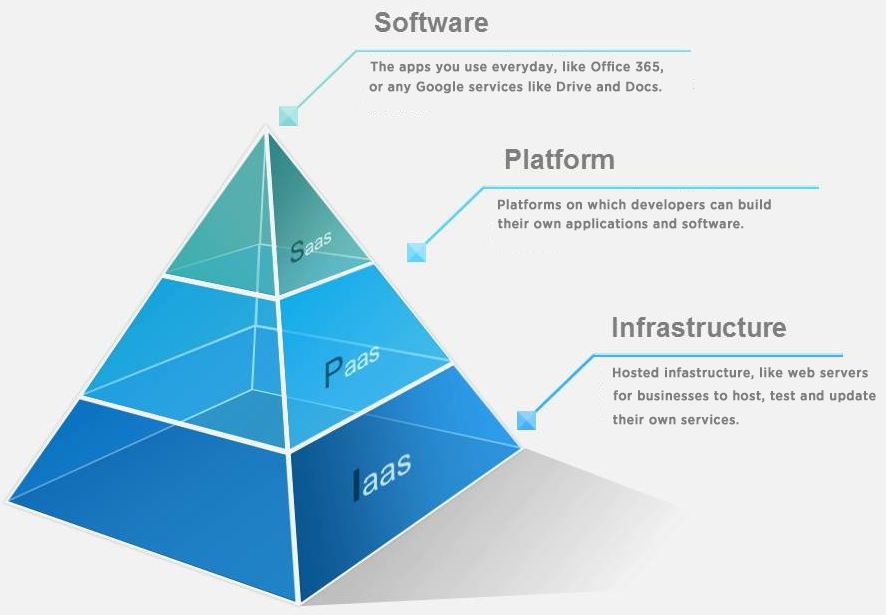 Infographic depicting the SaaS, PaaS, IaaS pyramid.