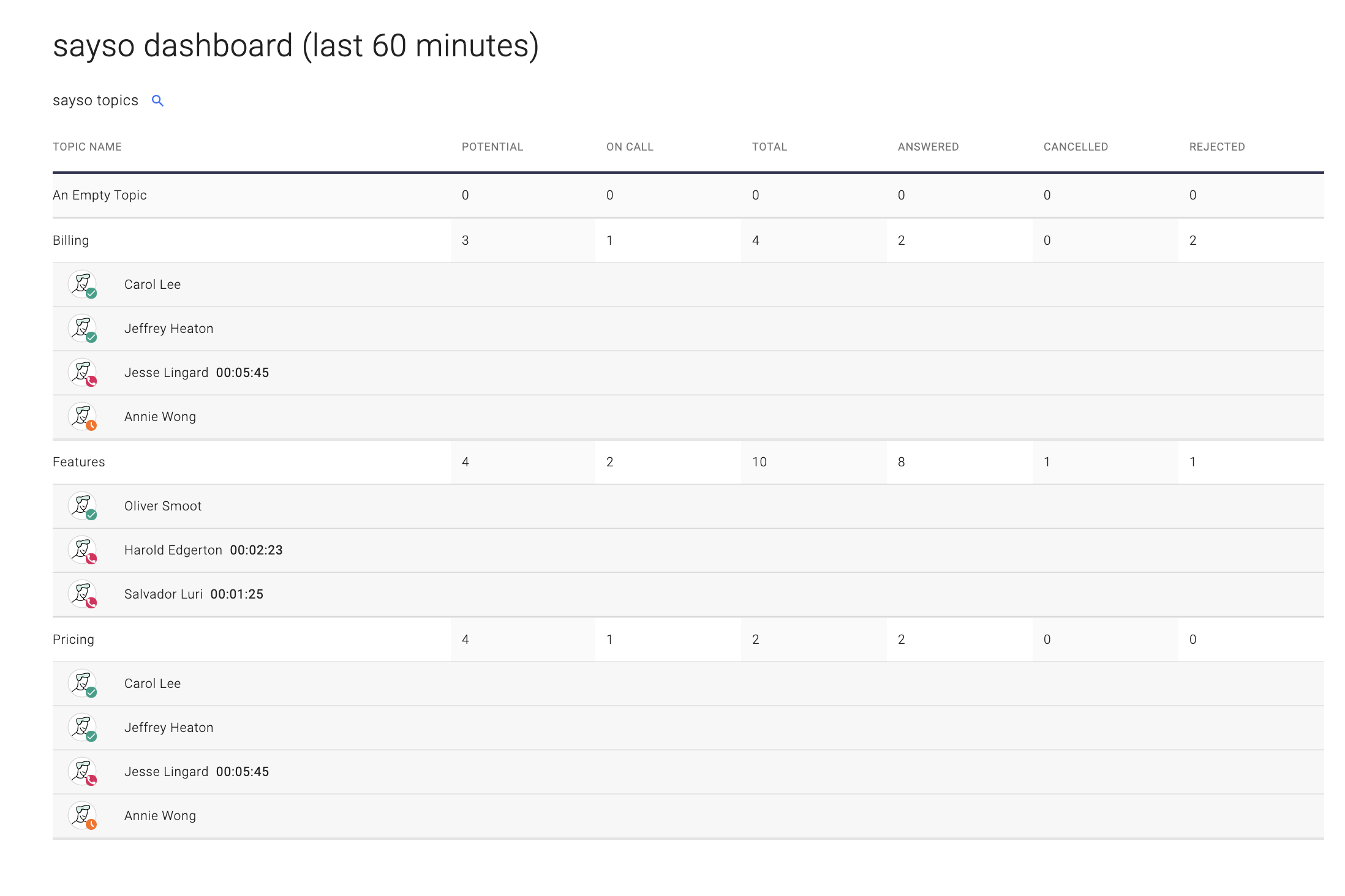 Screenshot of sayso manager dashboard with all topics expanded to show available representatives.
