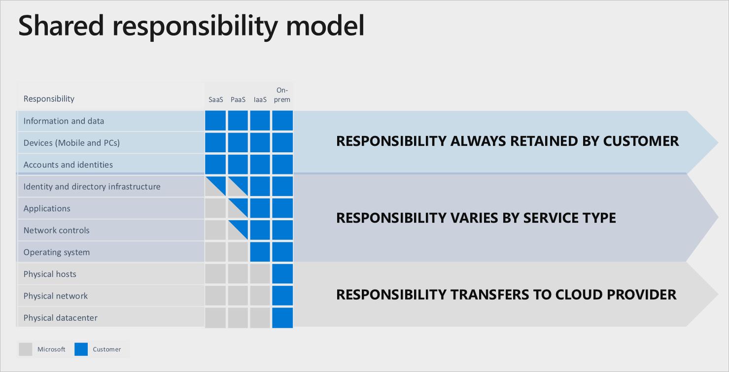 Screenshot of Microsoft's shared security model breakdown.