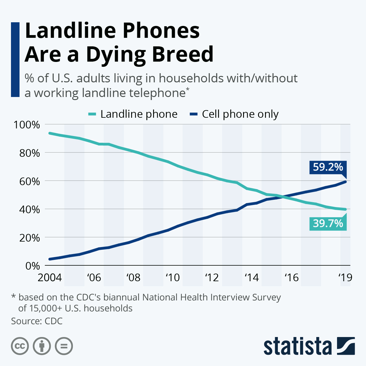 Graph showing steady decline of household landlines as cell phone use grew.