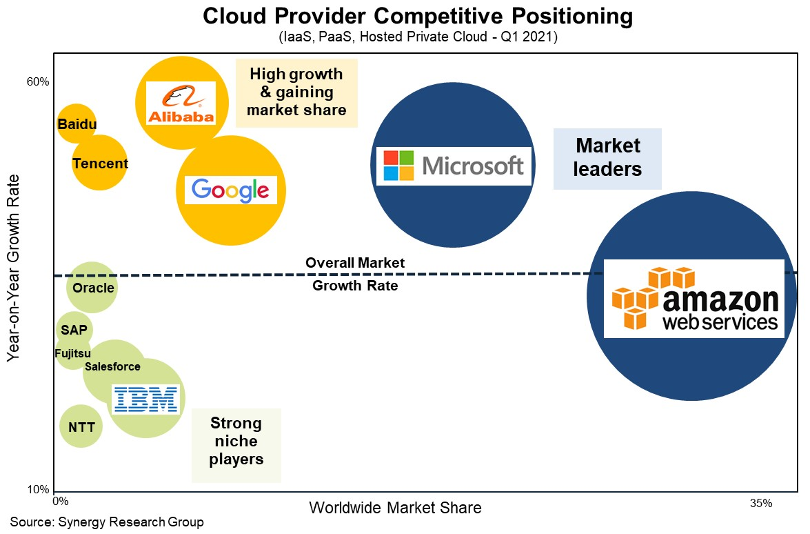 Infographic showing the cloud computing market share after Q1 2021.