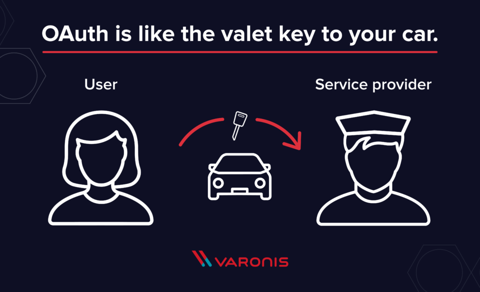 Graphic showing how OAuth shares access similar to a valet key..