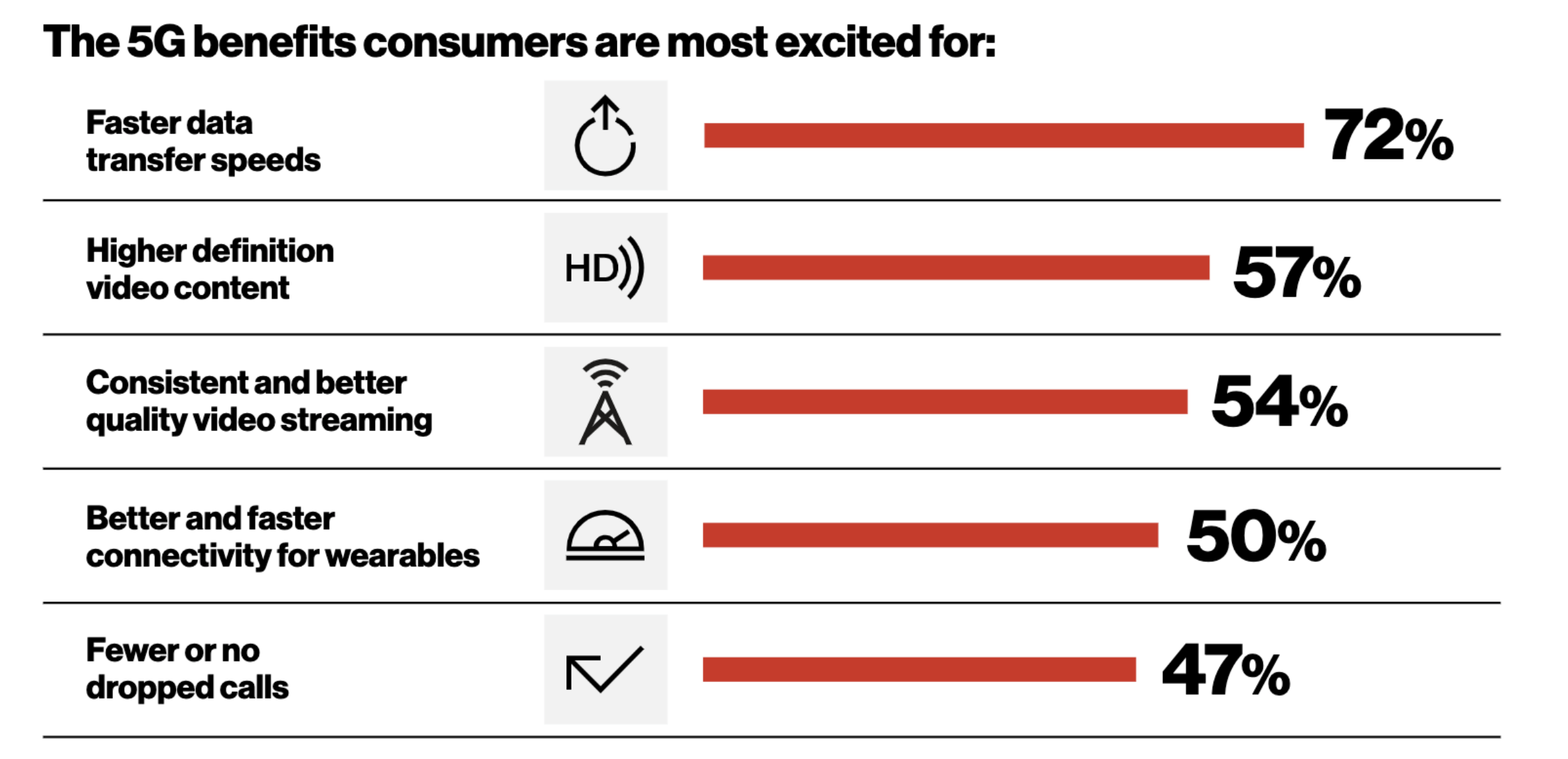 Verizon report on 5G benefits consumers were most excited for heading into 2020.