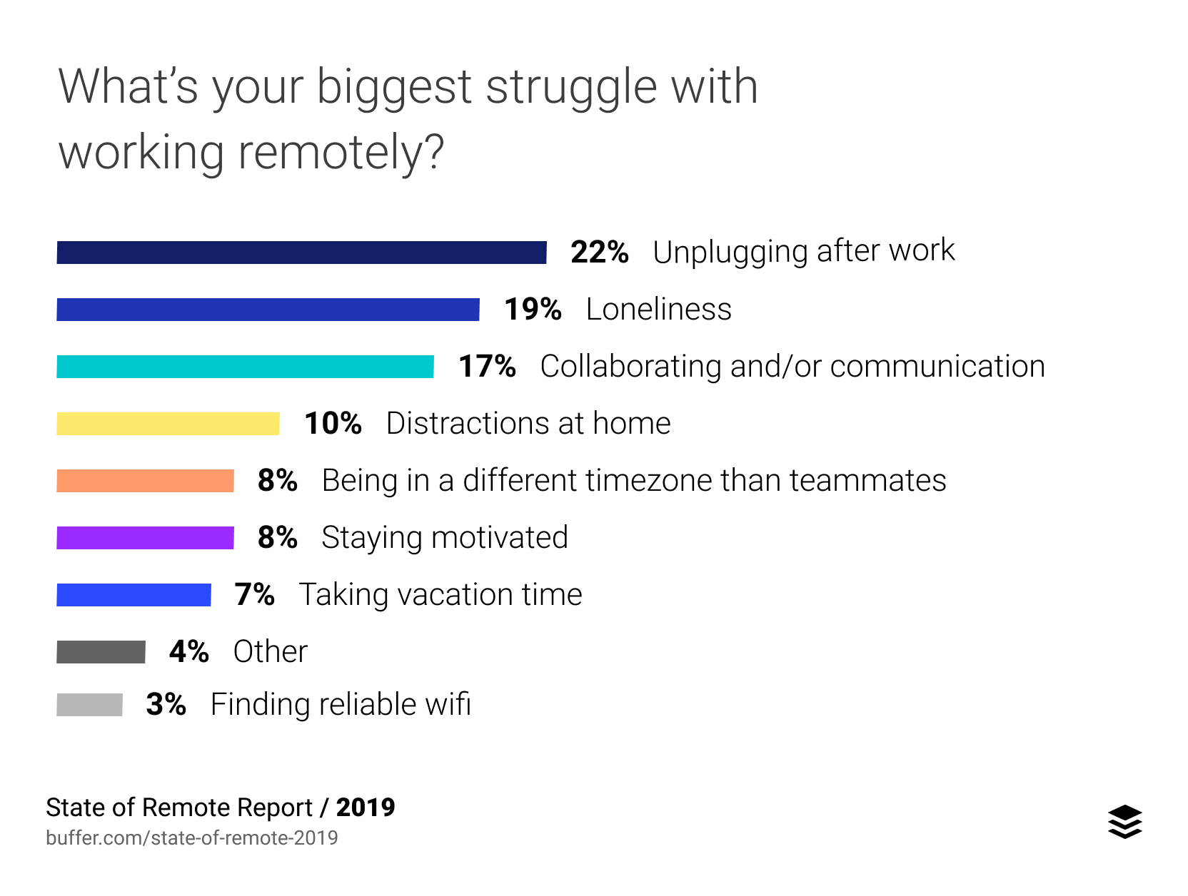 Bar graph showing the top nine biggest struggles people face when working remotely.