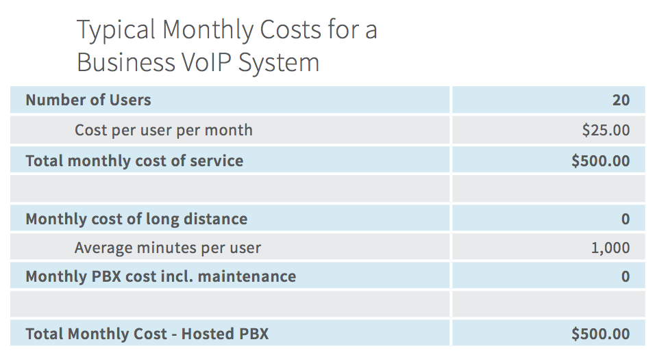 Screenshot showing typical monthly costs for a business VoIP system.