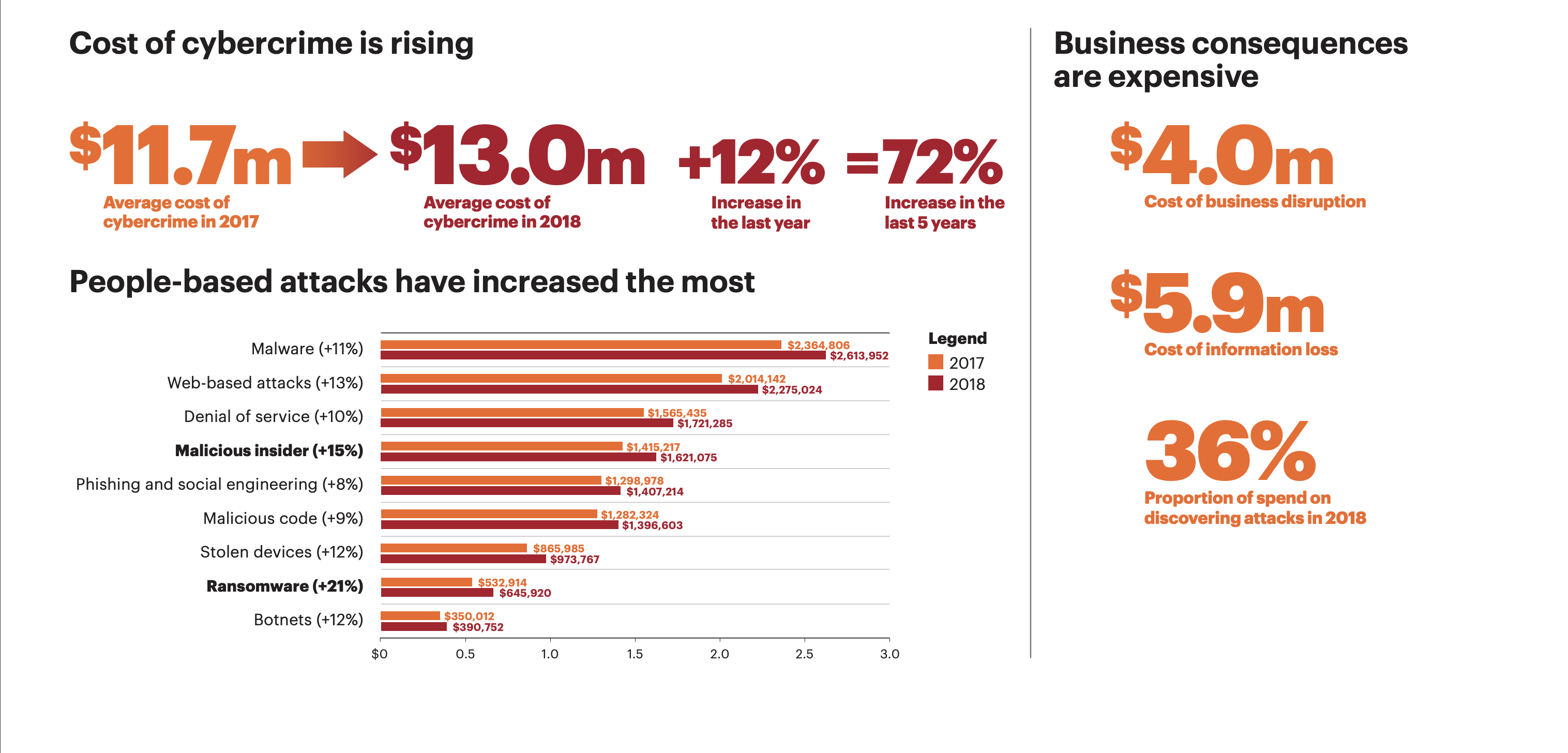 Graphic showing stats on the rising cost and types of cybercrime