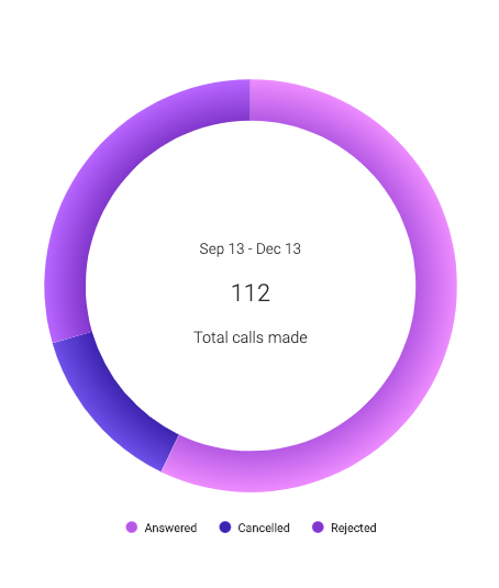 Screenshot of the sayso dashboard: call breakdown.