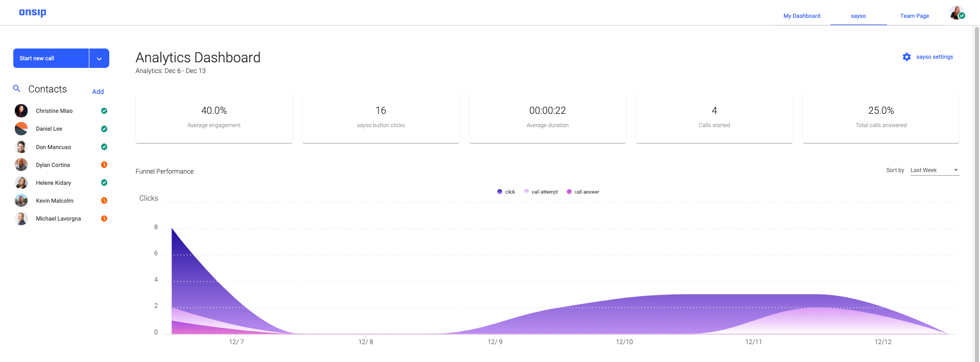 Screenshot of the sayso dashboard: call analytics.