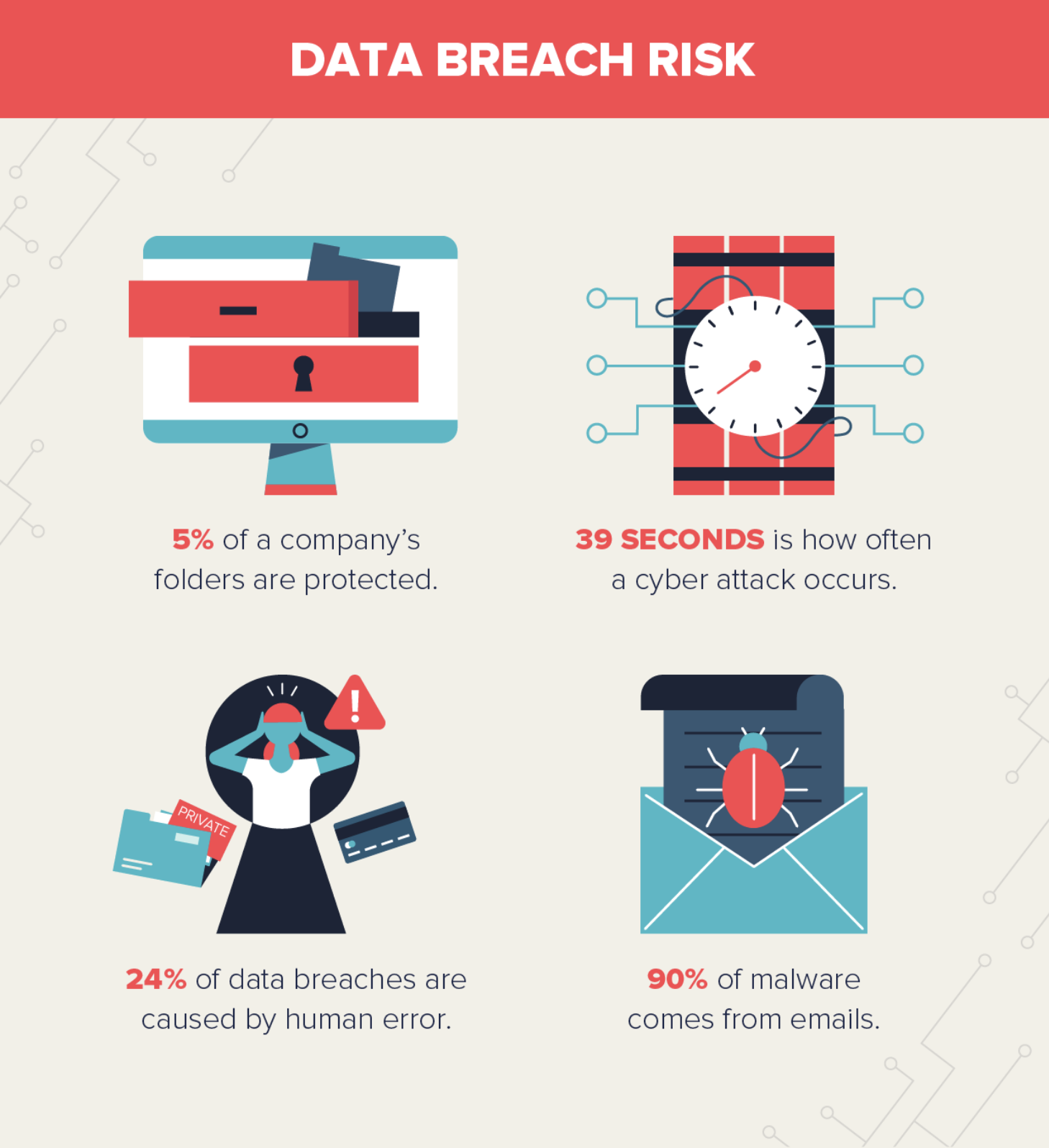 Graphic showing stats on data breach risk.